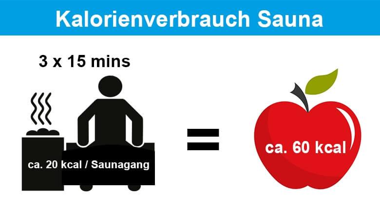 Infografik - Kalorienverbrauch in der Sauna